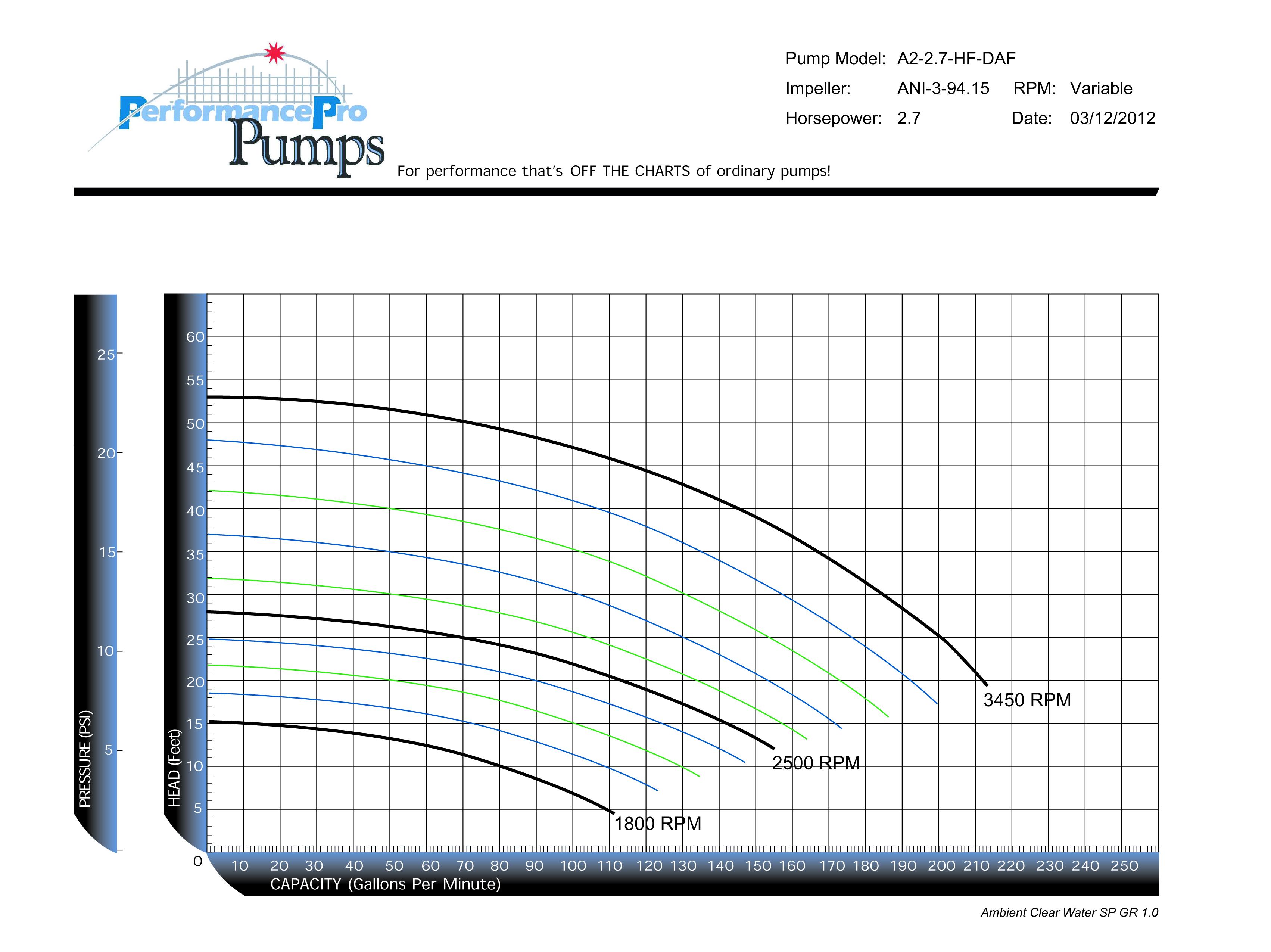Artesian2 DAF 2.7HP HF curve
