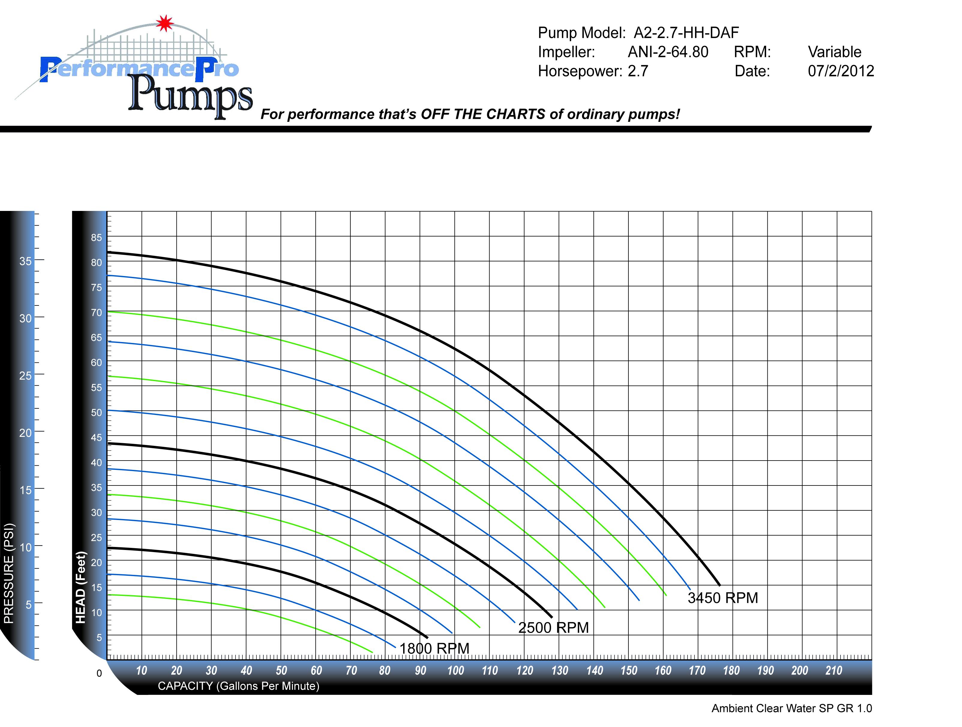 Artesian2 DAF 2.7HP HH curve