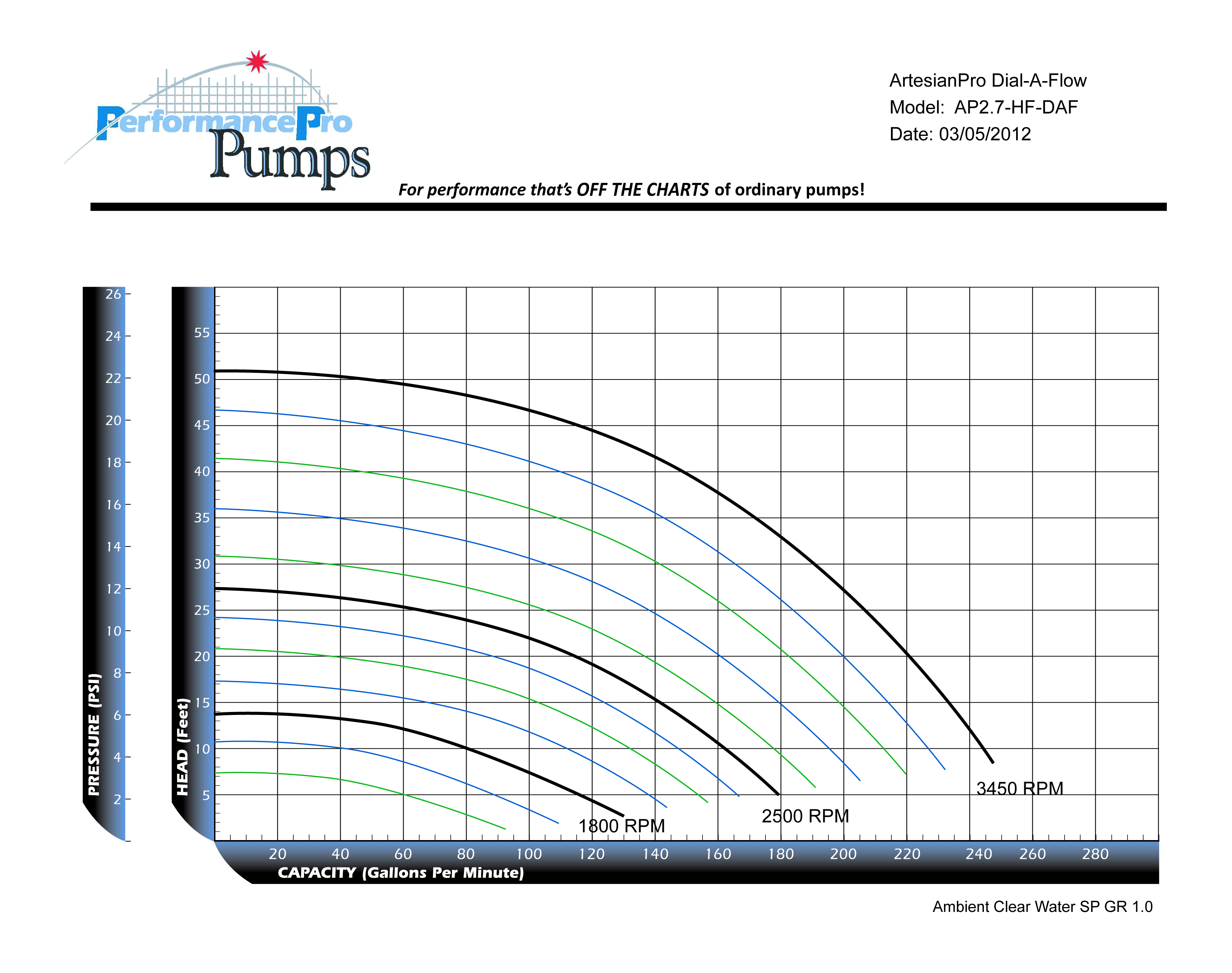 ArtesianPro 2.7HP HF DAF Curve