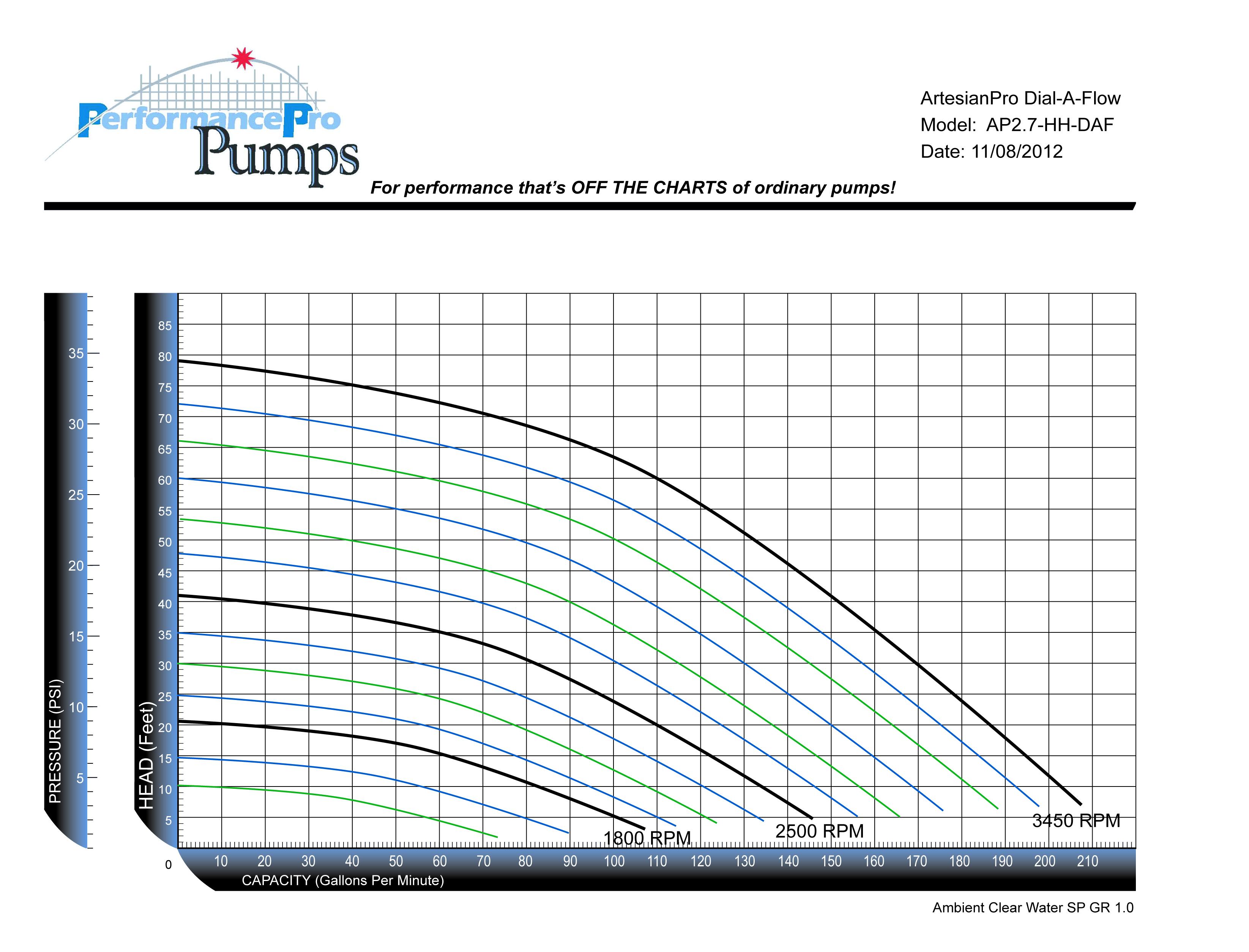 ArtesianPro 2.7HP HH DAF Curve