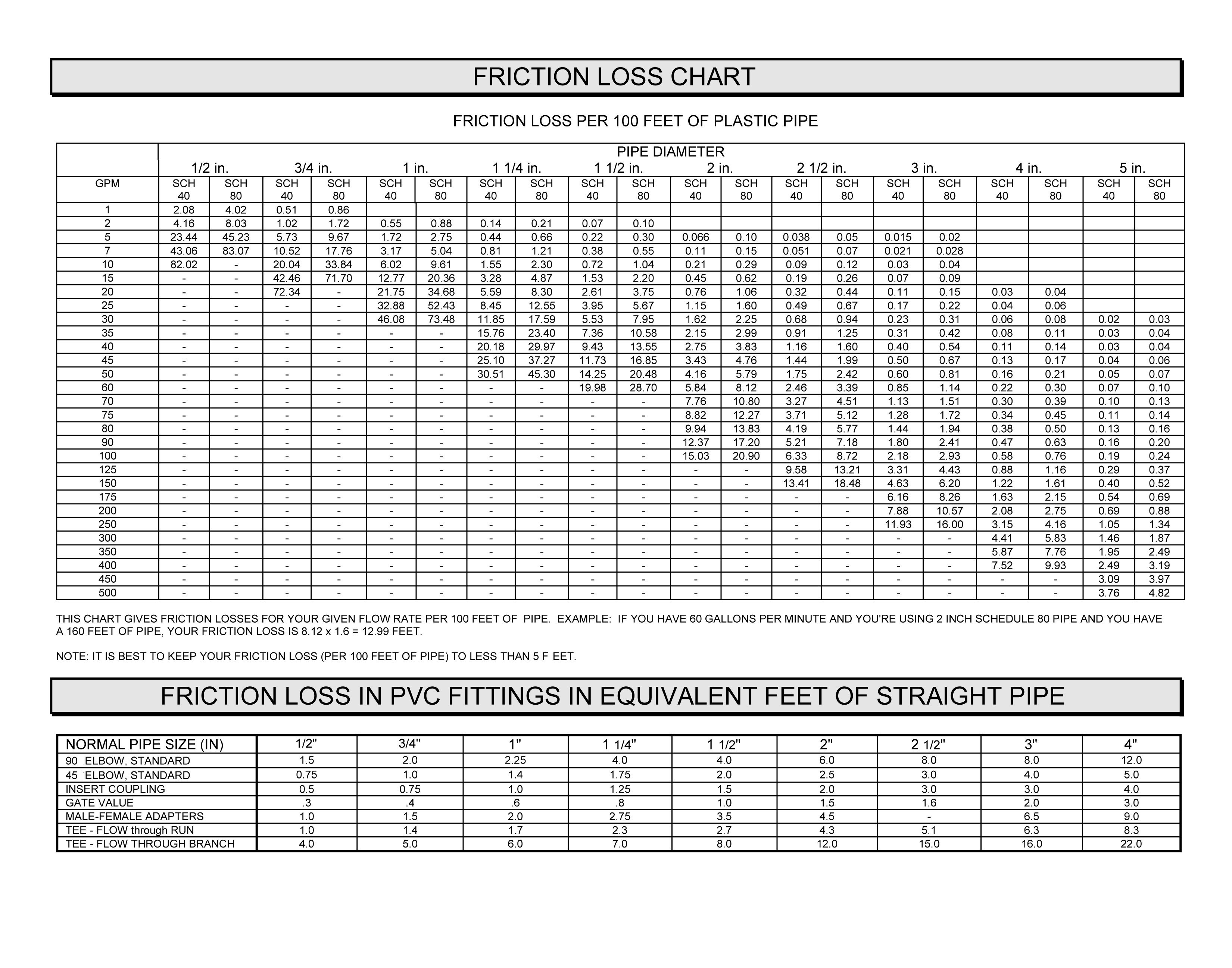 FRICTION LOSS CHART 15